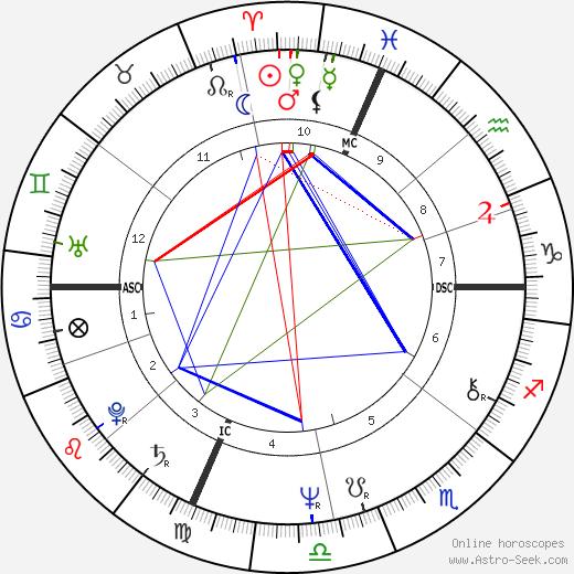 Ray Magliozzi tema natale, oroscopo, Ray Magliozzi oroscopi gratuiti, astrologia