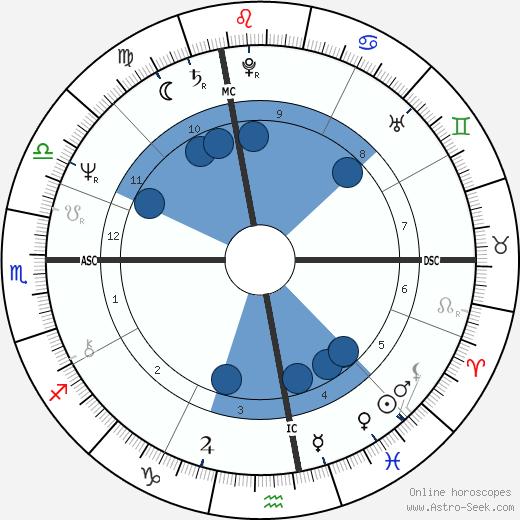 Raymonde Bonnafous wikipedia, horoscope, astrology, instagram