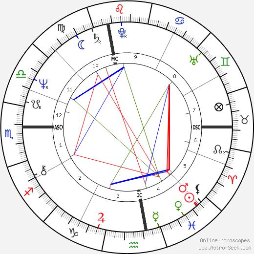 Raymonde Bonnafous tema natale, oroscopo, Raymonde Bonnafous oroscopi gratuiti, astrologia