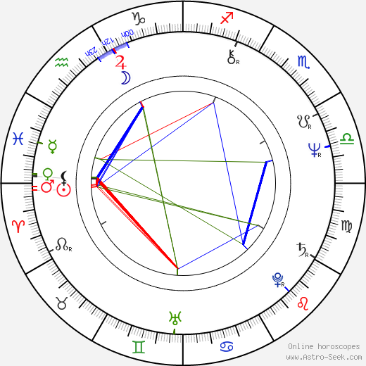 Ric Ocasek birth chart, Ric Ocasek astro natal horoscope, astrology