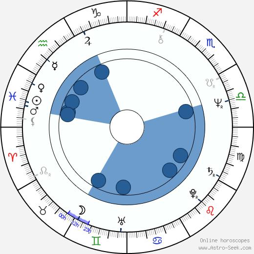Richard Elfman wikipedia, horoscope, astrology, instagram