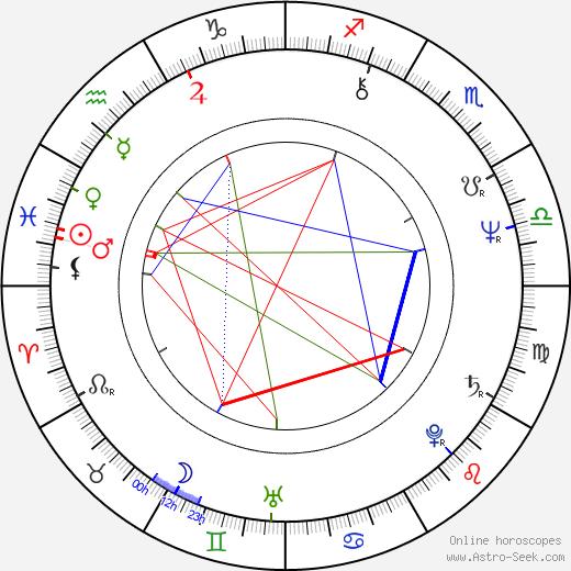 Ричард Эльфман Richard Elfman день рождения гороскоп, Richard Elfman Натальная карта онлайн