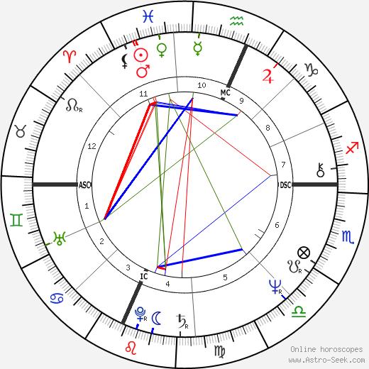 Роб Коэн Rob Cohen день рождения гороскоп, Rob Cohen Натальная карта онлайн
