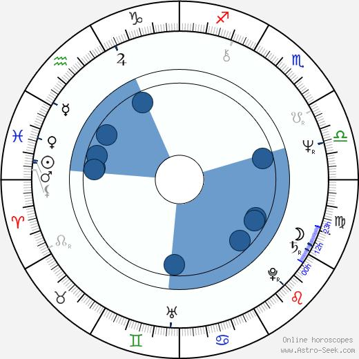 Rom Kostřica wikipedia, horoscope, astrology, instagram