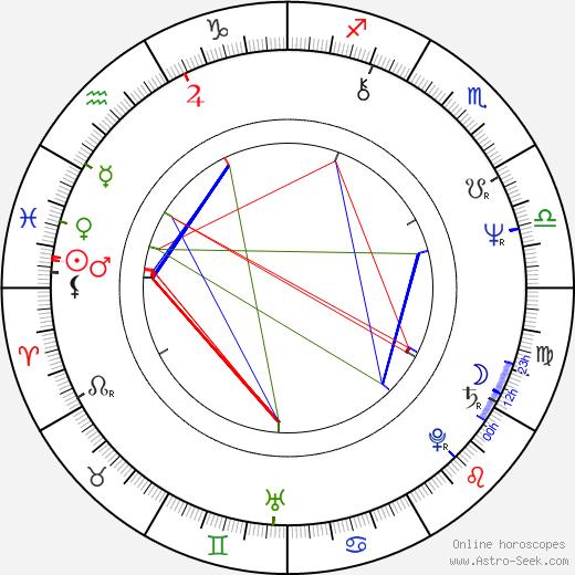 Rom Kostřica birth chart, Rom Kostřica astro natal horoscope, astrology