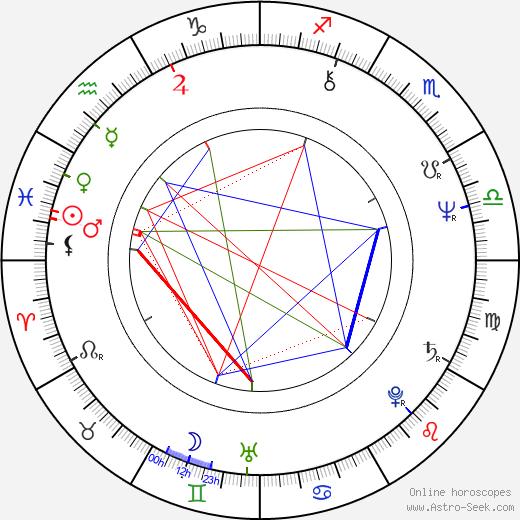 Ron Smerczak день рождения гороскоп, Ron Smerczak Натальная карта онлайн