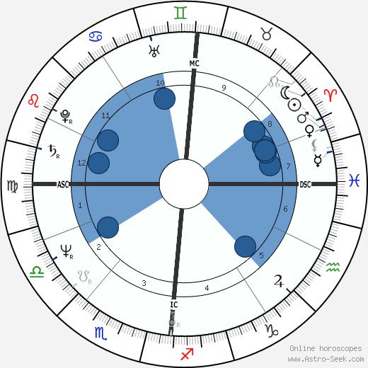 Sue Cook wikipedia, horoscope, astrology, instagram