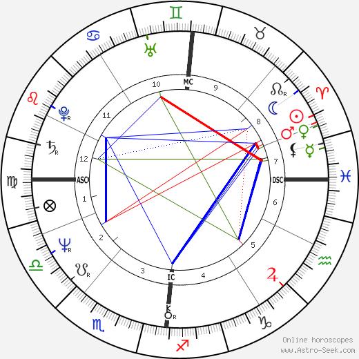 Sue Cook tema natale, oroscopo, Sue Cook oroscopi gratuiti, astrologia