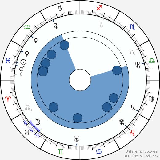 Talgat Nigmatulin wikipedia, horoscope, astrology, instagram