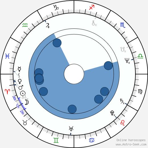 Tamara Cretulescu wikipedia, horoscope, astrology, instagram