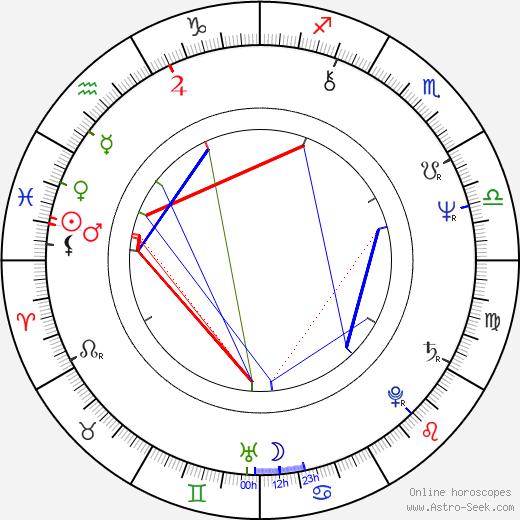 Tapani Kansa birth chart, Tapani Kansa astro natal horoscope, astrology