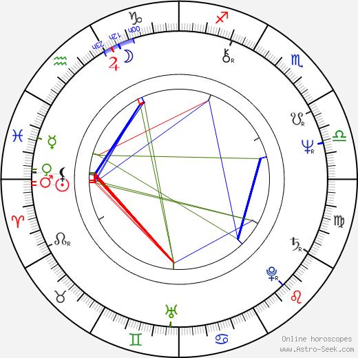 Trevor Jones astro natal birth chart, Trevor Jones horoscope, astrology