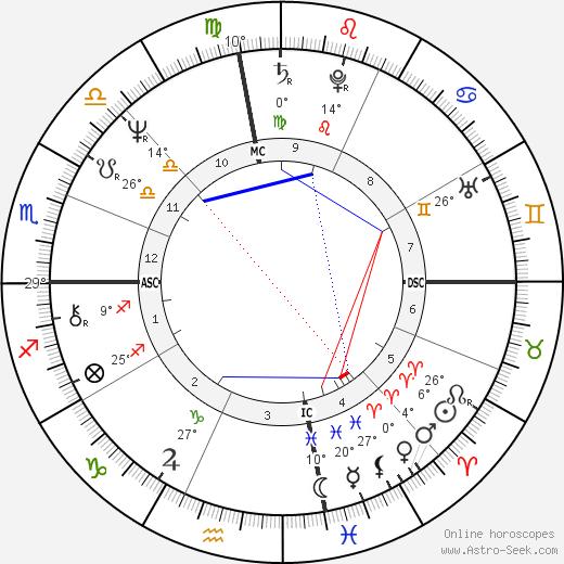 Vicki Lawrence birth chart, biography, wikipedia 2018, 2019