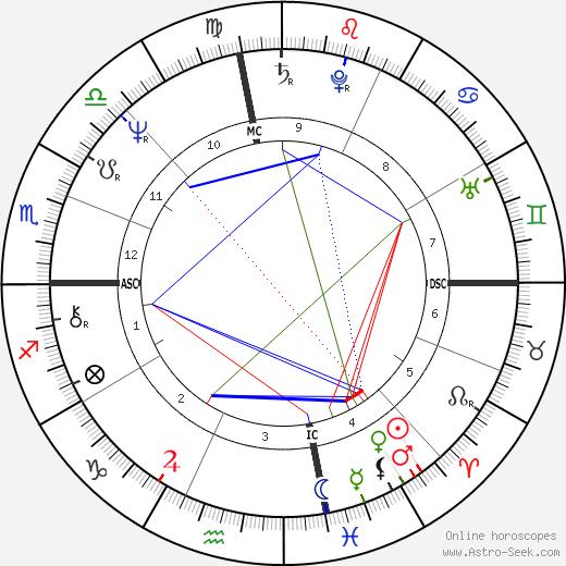 Vicki Lawrence astro natal birth chart, Vicki Lawrence horoscope, astrology