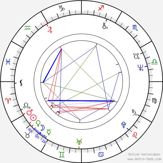 Anita Dobson birth chart, Anita Dobson astro natal horoscope, astrology
