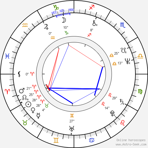 Antônio Fagundes birth chart, biography, wikipedia 2019, 2020