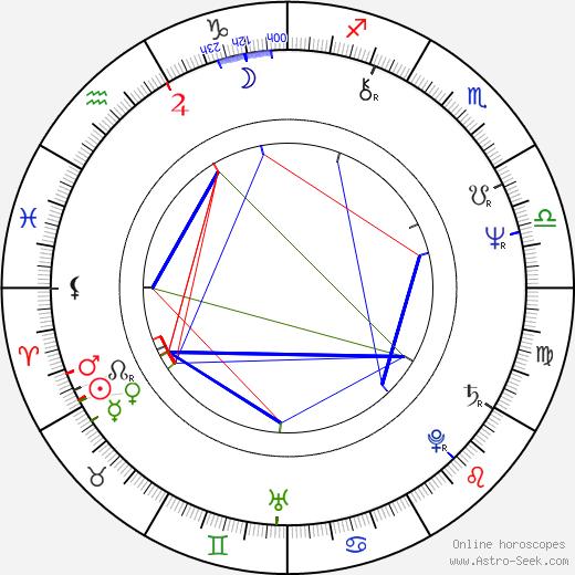 Antônio Fagundes astro natal birth chart, Antônio Fagundes horoscope, astrology