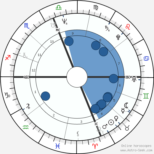 Antonio Guterres wikipedia, horoscope, astrology, instagram