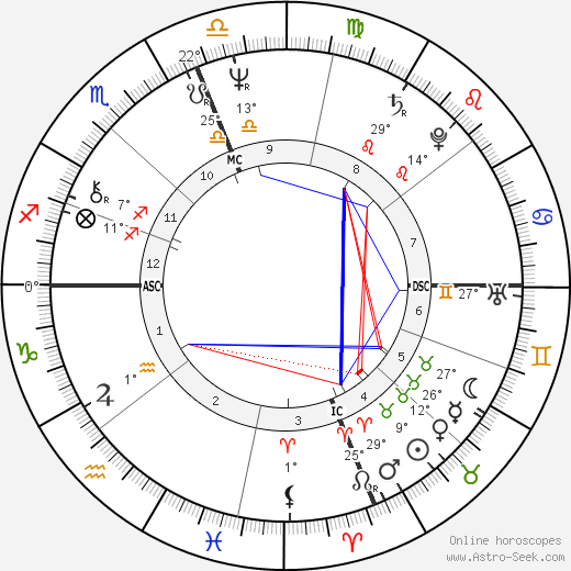 Antonio Guterres birth chart, biography, wikipedia 2018, 2019