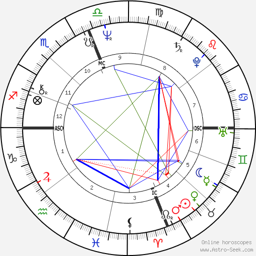 Antonio Guterres astro natal birth chart, Antonio Guterres horoscope, astrology