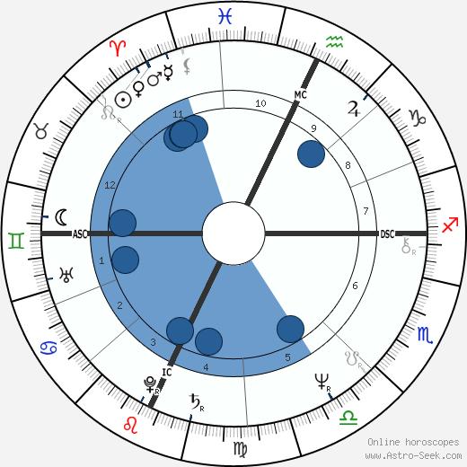 Bernard Bettle wikipedia, horoscope, astrology, instagram