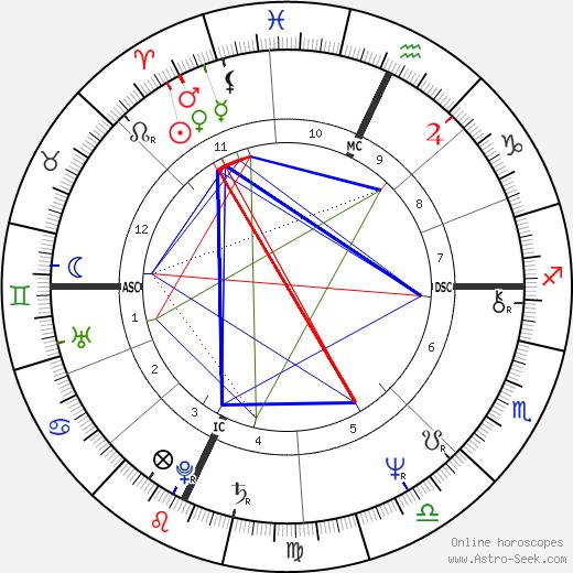 Bernard Bettle день рождения гороскоп, Bernard Bettle Натальная карта онлайн