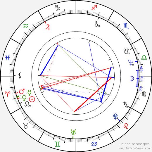 Bernd Eichinger astro natal birth chart, Bernd Eichinger horoscope, astrology