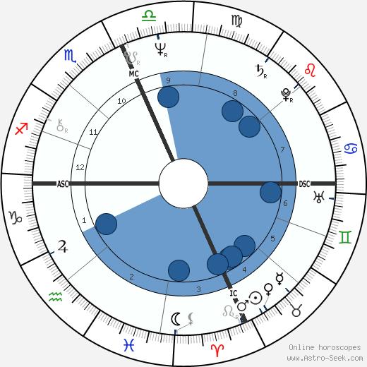 Bill Meridian wikipedia, horoscope, astrology, instagram