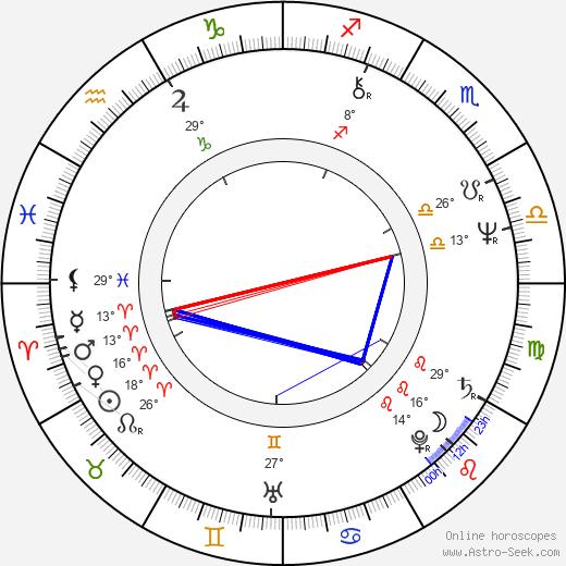 Brian Delate birth chart, biography, wikipedia 2019, 2020