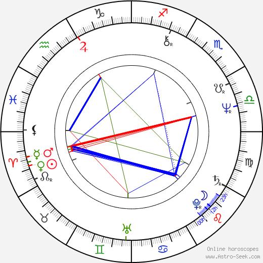 Brian Delate birth chart, Brian Delate astro natal horoscope, astrology