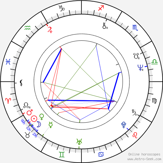 Bruno Kirby astro natal birth chart, Bruno Kirby horoscope, astrology