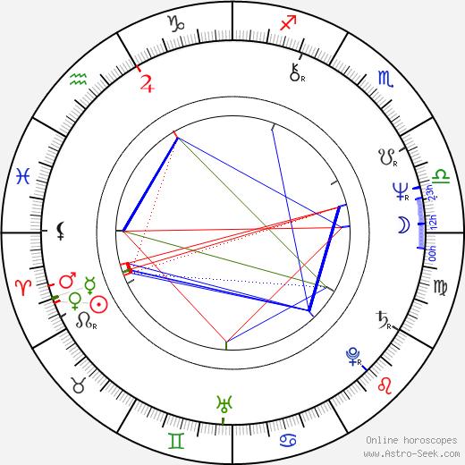 Carl Franklin birth chart, Carl Franklin astro natal horoscope, astrology