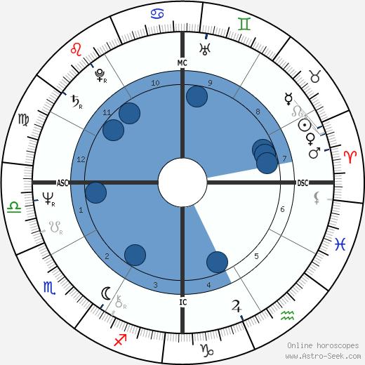 Craig Zadan wikipedia, horoscope, astrology, instagram