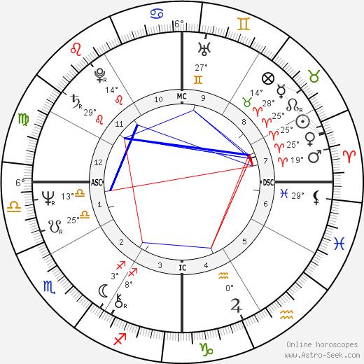 Craig Zadan birth chart, biography, wikipedia 2019, 2020