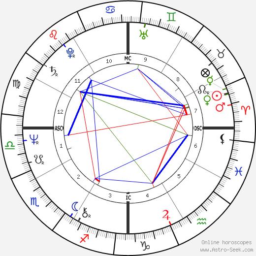 Craig Zadan astro natal birth chart, Craig Zadan horoscope, astrology