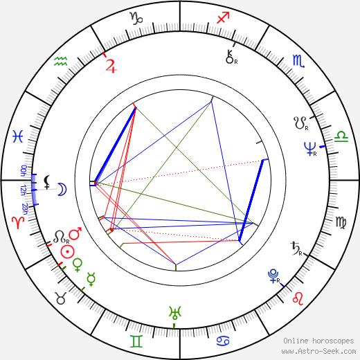 Cynthia Clarey birth chart, Cynthia Clarey astro natal horoscope, astrology