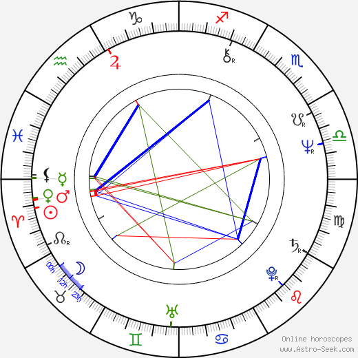 Dominique Maurin astro natal birth chart, Dominique Maurin horoscope, astrology