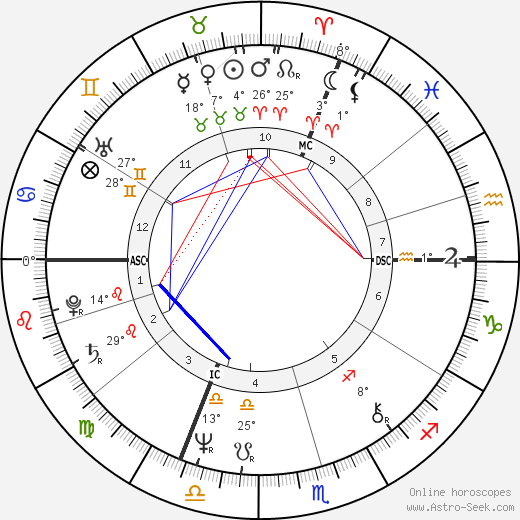 Dominique Strauss-Kahn birth chart, biography, wikipedia 2019, 2020