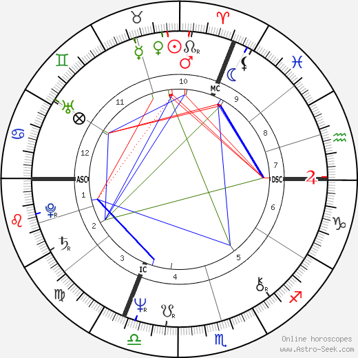 Dominique Strauss-Kahn birth chart, Dominique Strauss-Kahn astro natal horoscope, astrology