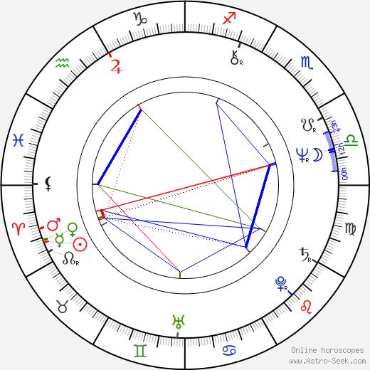 Florin Zamfirescu день рождения гороскоп, Florin Zamfirescu Натальная карта онлайн