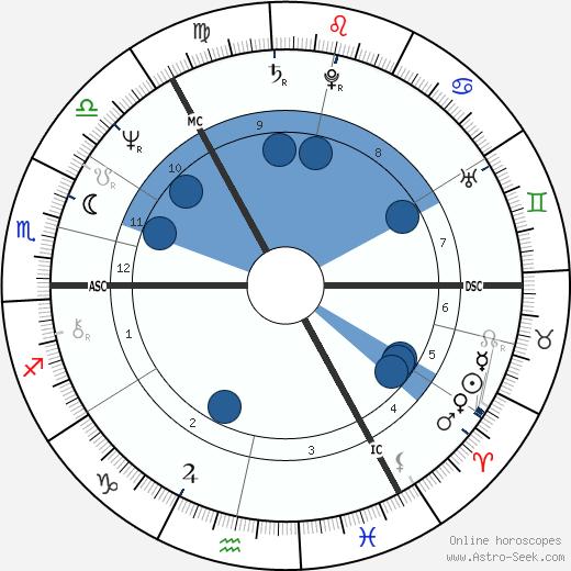 Frank Doran wikipedia, horoscope, astrology, instagram