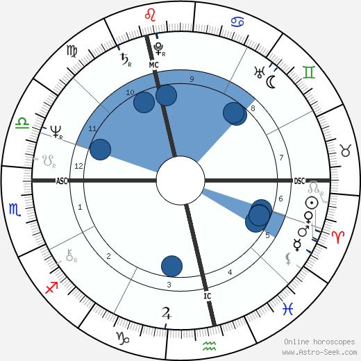 Greg Knight wikipedia, horoscope, astrology, instagram