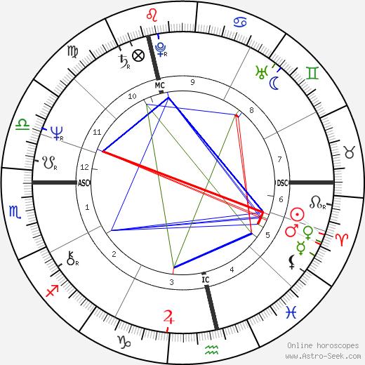 Greg Knight день рождения гороскоп, Greg Knight Натальная карта онлайн