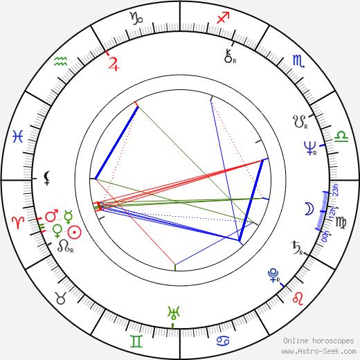 Gregory Nava день рождения гороскоп, Gregory Nava Натальная карта онлайн