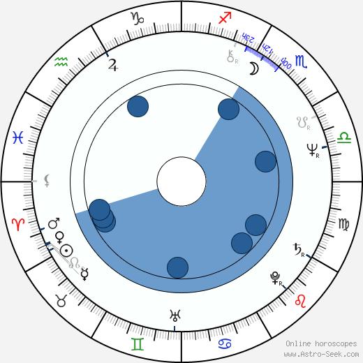 Guy Pion wikipedia, horoscope, astrology, instagram