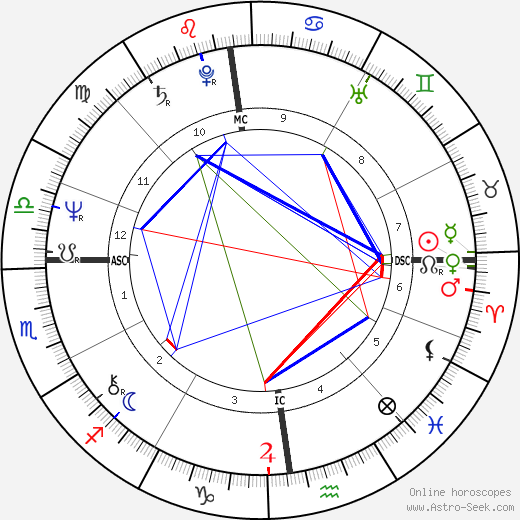 Jacky Boxberger birth chart, Jacky Boxberger astro natal horoscope, astrology