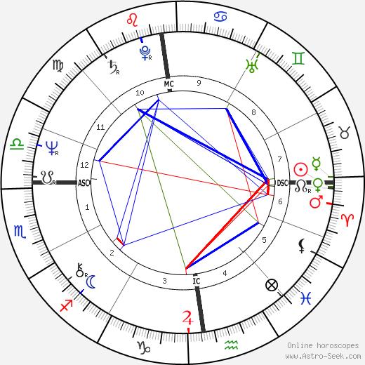 Jacky Boxberger tema natale, oroscopo, Jacky Boxberger oroscopi gratuiti, astrologia