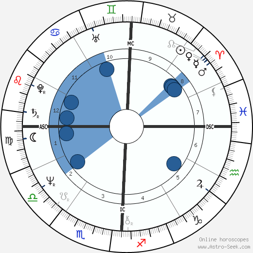 Jane Clifton wikipedia, horoscope, astrology, instagram