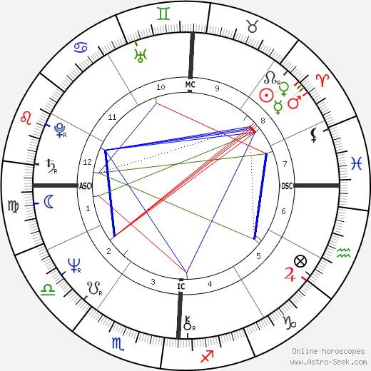Jane Clifton день рождения гороскоп, Jane Clifton Натальная карта онлайн
