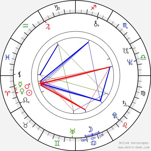 Janet Agren astro natal birth chart, Janet Agren horoscope, astrology